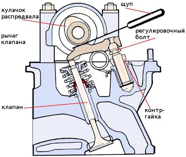 Порядок регулировки клапанов ваз 2103 и других моделей классик:, инструкции с фото и видео