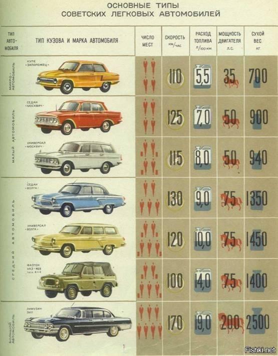 Сколько стоила машина в ссср в 60-е, 70-е и 80-е годы?