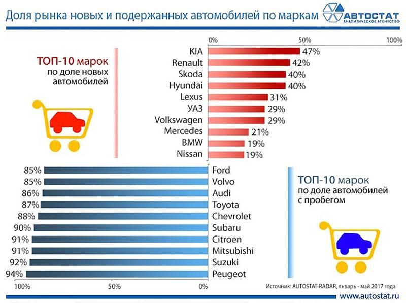 Volkswagen признан самой популярной немецкой маркой в России