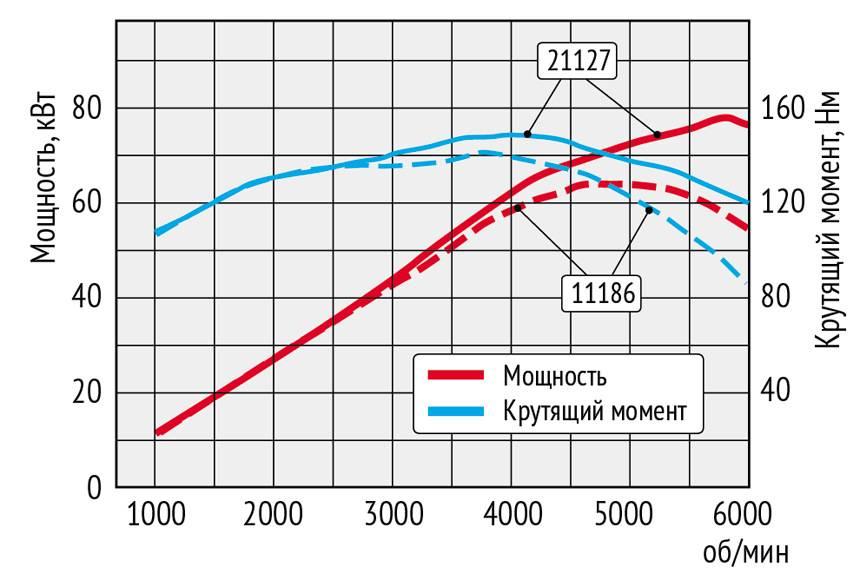 Новый мотор ваз-11182: как онпопал наларгус— журнал зарулем