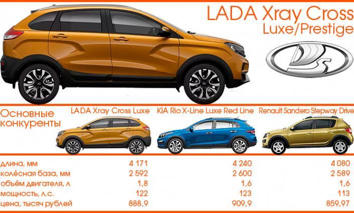 Обзор хэтчбека lada xray: внешний вид, салон, двигатели, характеристики