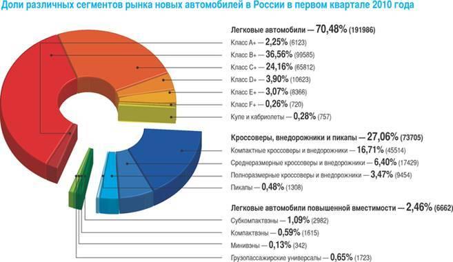 Выяснилось, где в России чаще всего покупают кроссоверы и внедорожники
