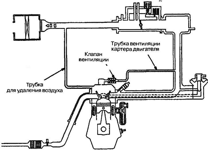 Вентиляция картера - система очистки двигателя, схема и устройство, назначение и принцип работы, как почистить или промыть, где находится клапан