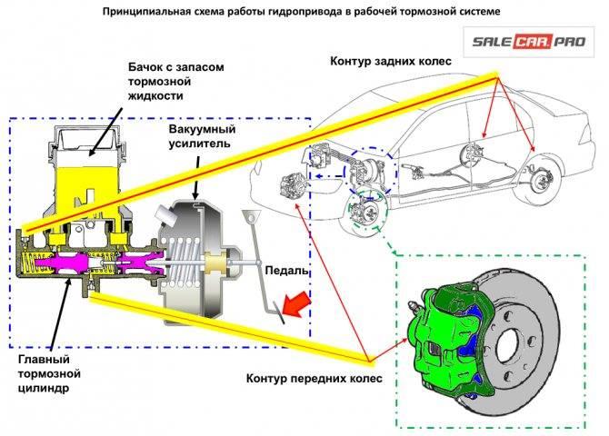 Признаки и неисправности вакуумного усилителя тормозной системы