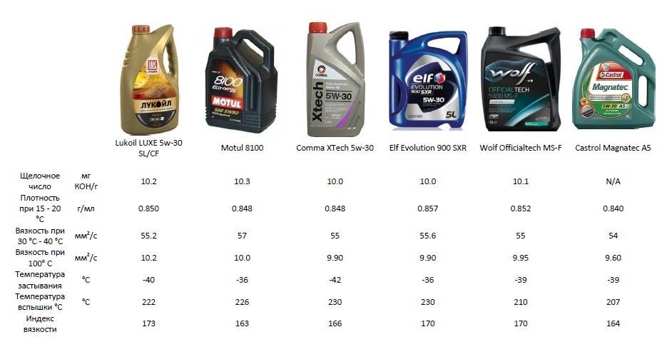 Подбор моторного масла по марке автомобиля