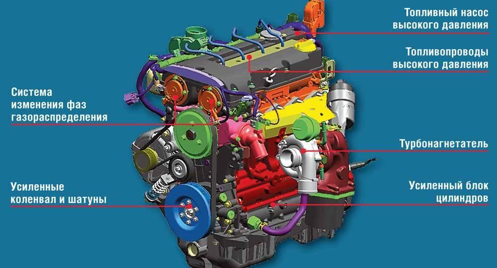 Какой двигатель лучше: атмосферный или турбированный, сравнение показателей | авточас