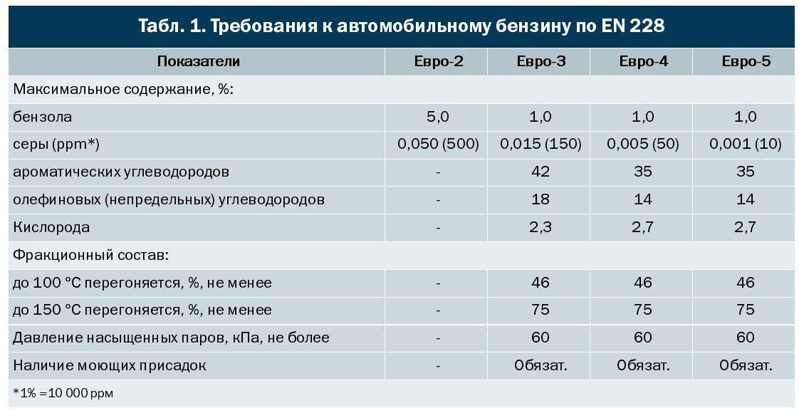 Вся информация, которую нужно знать об экологическом стандарте евро-6