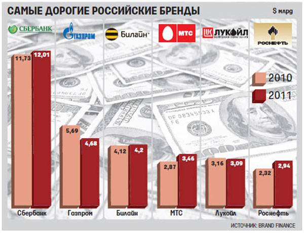 Английские марки машин – лучшие британские авто на российском рынке