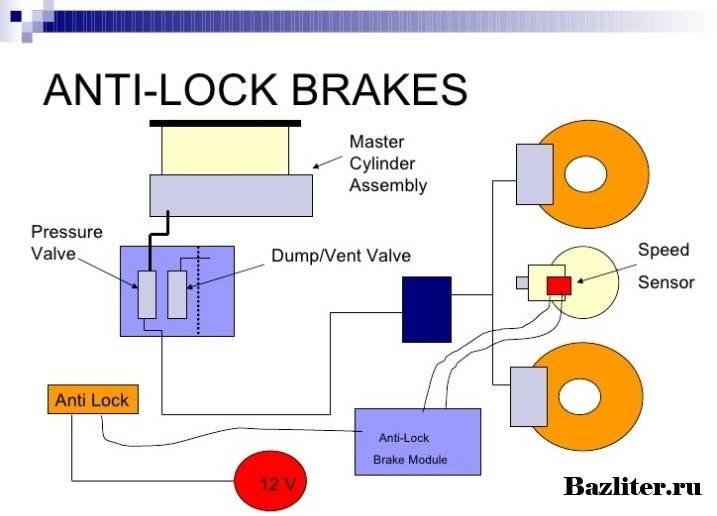 Антиблокировочная система тормозов abs | автомобильный справочник