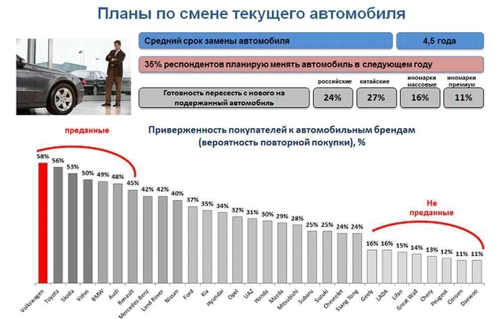 Россияне стали чаще закладывать машины, чтобы погасить кредиты и долги