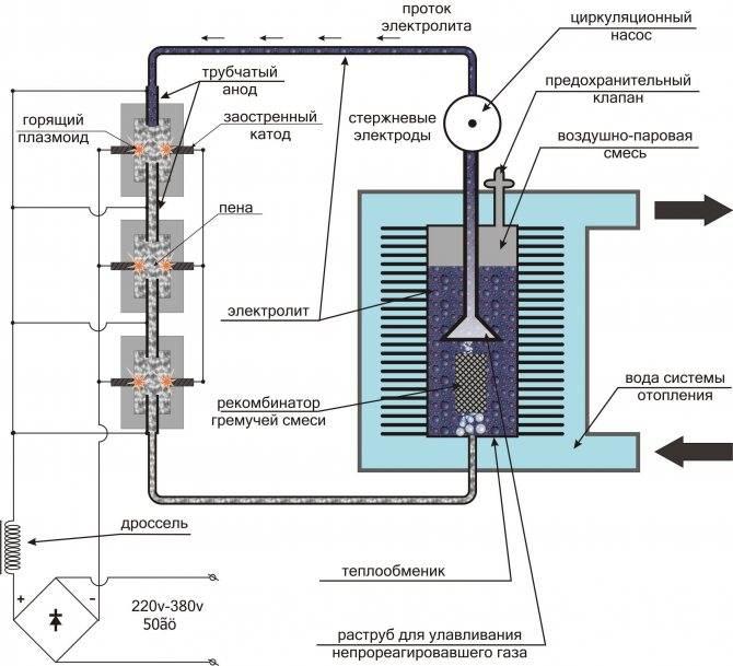 Водородный двигатель:принцип работы и устройство