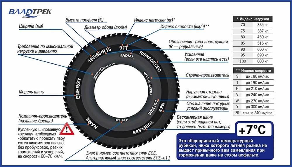 Таблицы грузовых шин – индексы скорости и нагрузки с расшифровкой