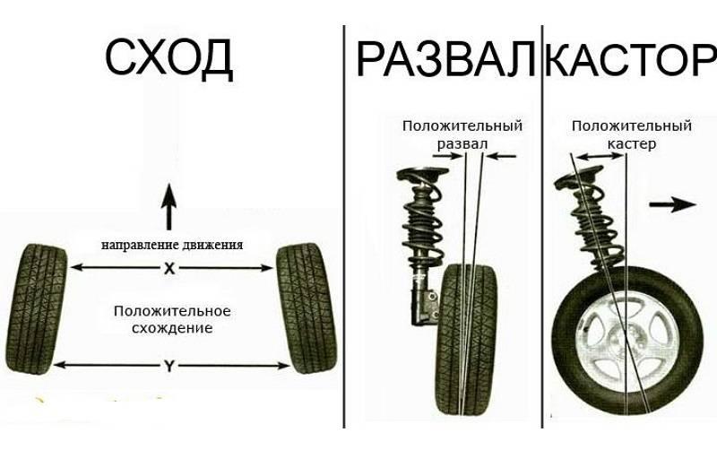 10 возможных причин почему отбалансированные колеса бьют