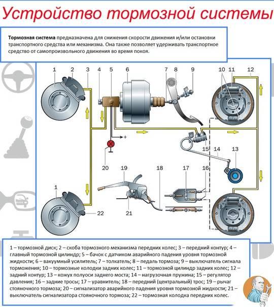 Устройство и принцип работы вакуумного усилителя тормозов