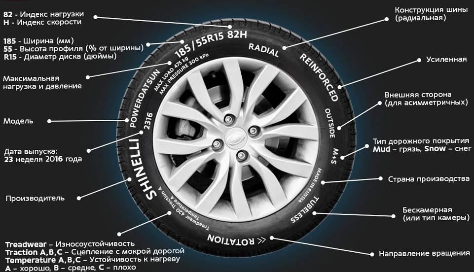 Полная расшифровка маркировки шин