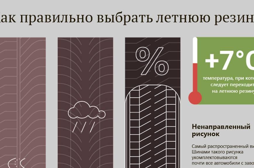 Как выбрать летнюю резину: лучшие летние шины 2021