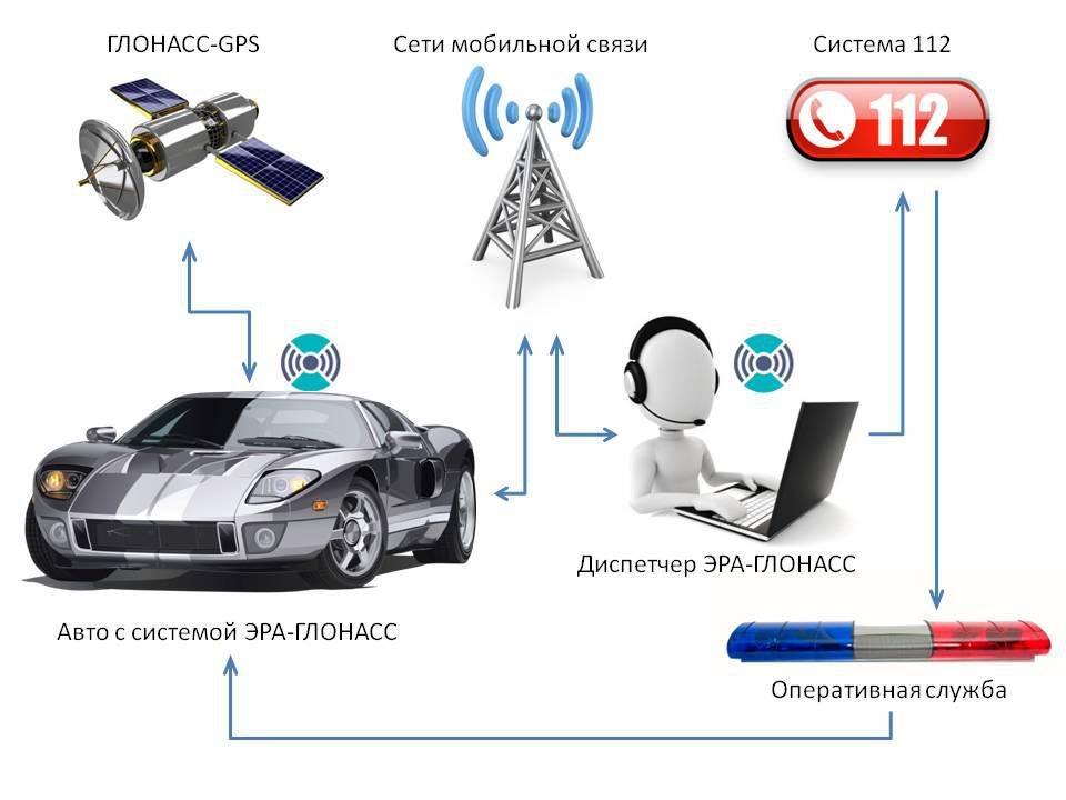 технологическая революция водительского опыта: ar, 4g и big data