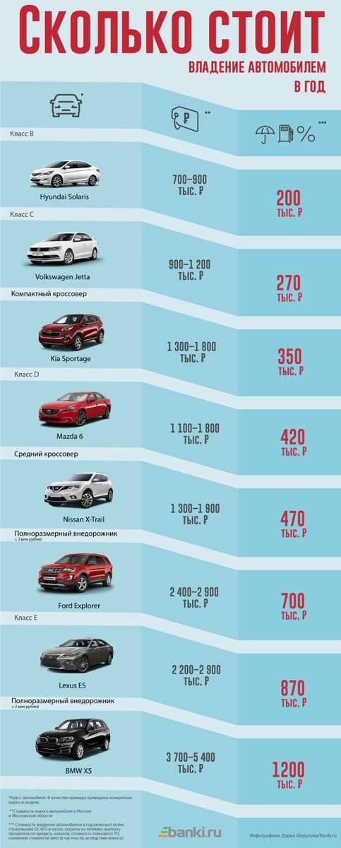 Сколько стоит содержание автомобиля в 2021 году. расчет!