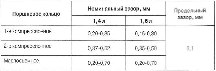 Допустимый зазор в поршневой. поршневая группа - рекомендации и технические параметры