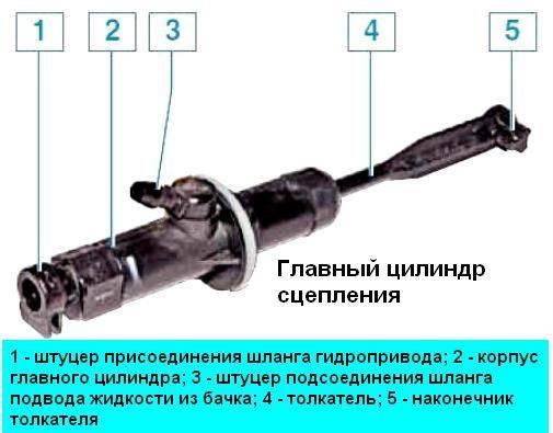 Замена сцепления на рено дастер с полным приводом