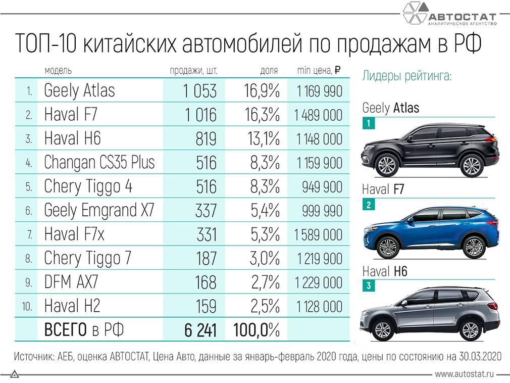 Лучшие производители китайских авто, топ-9 рейтинг хороших марок