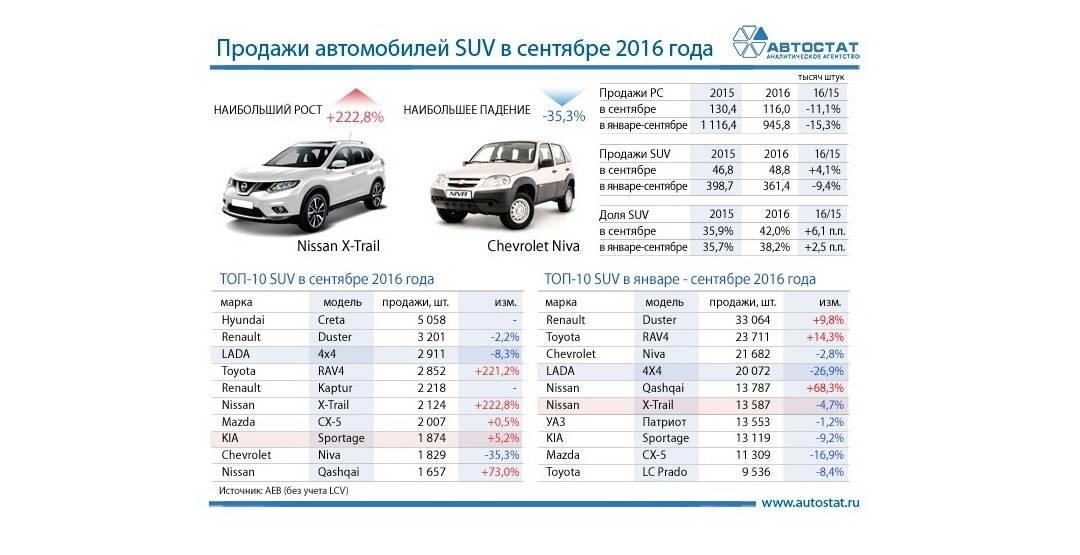 Toyota RAV4 стала самым популярным кроссовером на вторичном рынке в июле