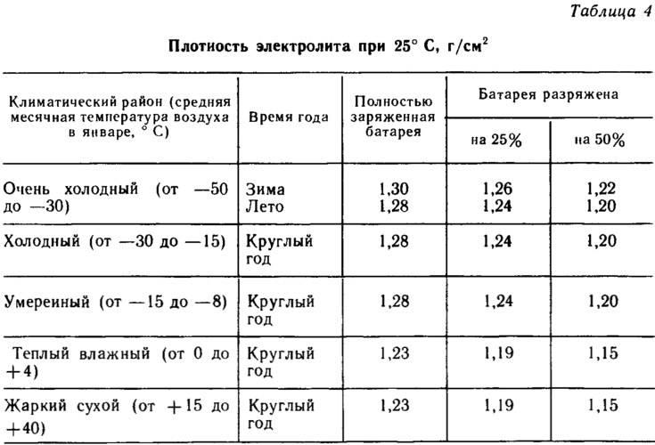 Плотность электролита в аккумуляторе: что это за величина, норма, как определить, можно ли снизить (повысить)