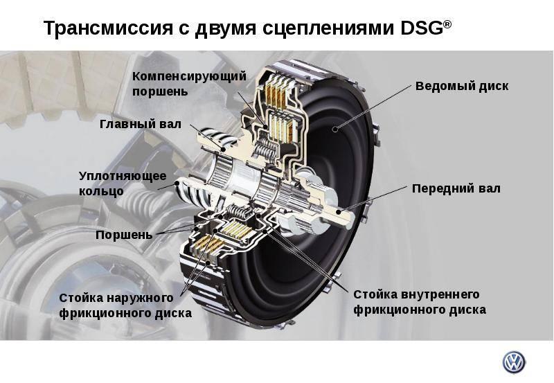 Dsgкоробка передач-что это такое