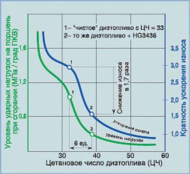 Зимнее дизельное топливо. классы, плотность, гост