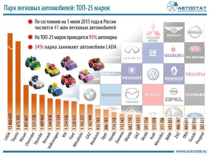 Эксперты назвали самые надежные автомобили для России