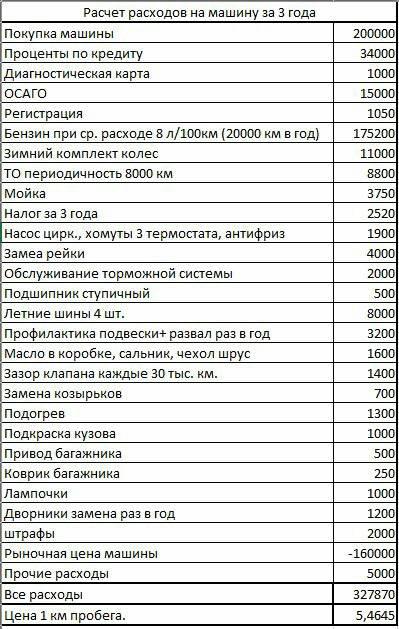 Калькулятор расхода топлива, как рассчитать стоимость поездки