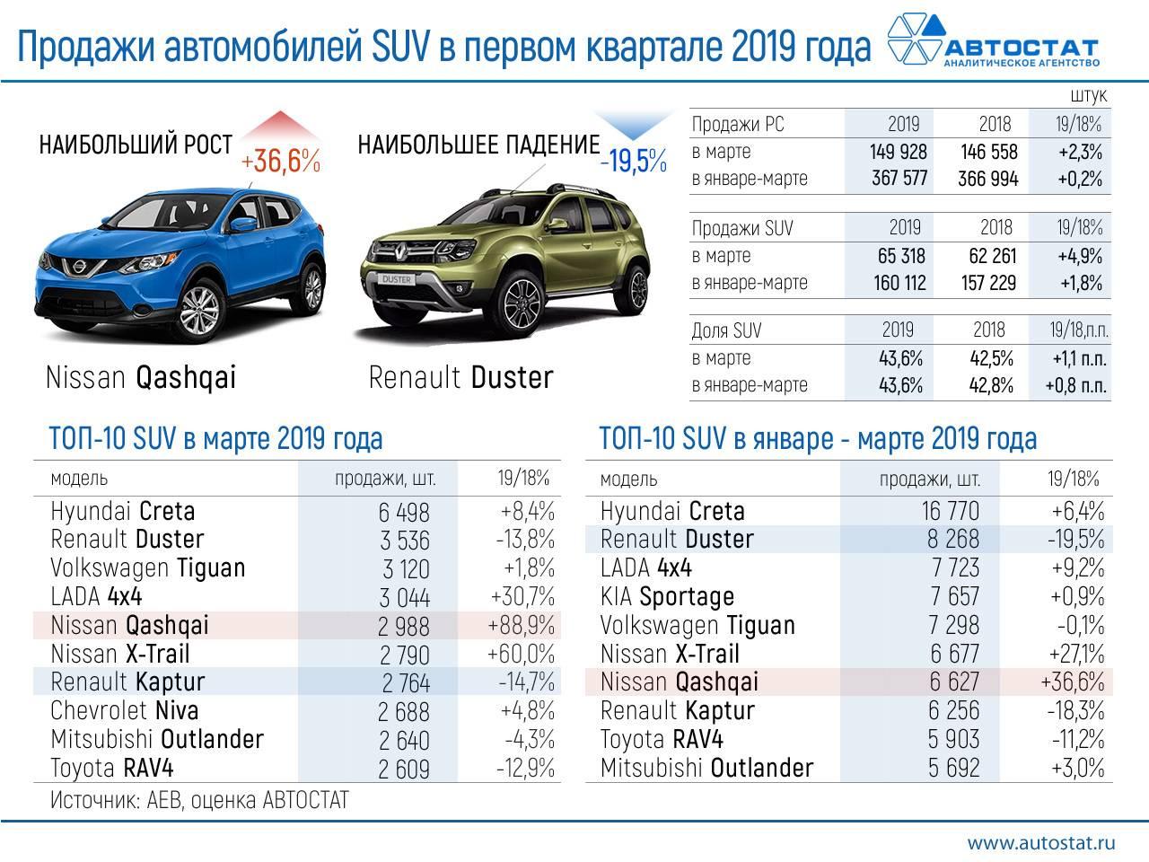 Audi стали лидерами перепродаж в 2019 году