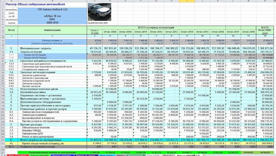 Калькулятор расхода на содержание автомобиля в год по маркам