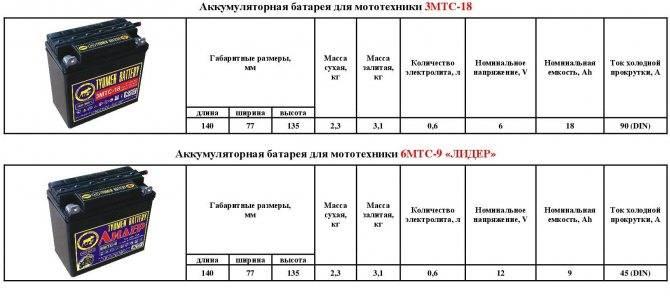 Напряжение аккумулятора автомобиля: таблица параметров заряженного и разряженного акб   ????⚡автомобильные аккумуляторы
