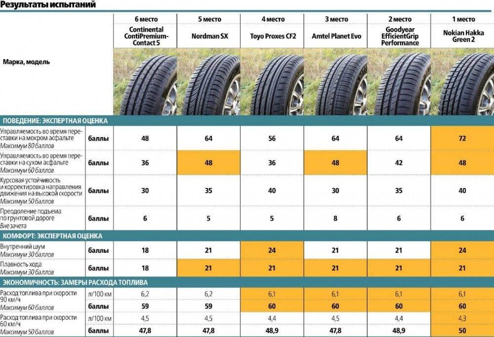 Как выбрать летнюю резину для автомобиля: рекомендации