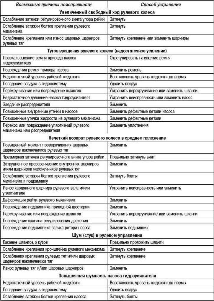 Рулевая рейка: признаки неисправности - ptbnn.ru