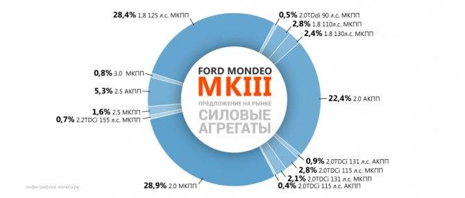 Мондео 3 седан. с барских плеч: выбираем ford mondeo iii с пробегом