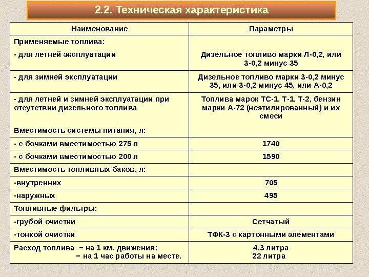 Состав и характеристики дизтоплива
