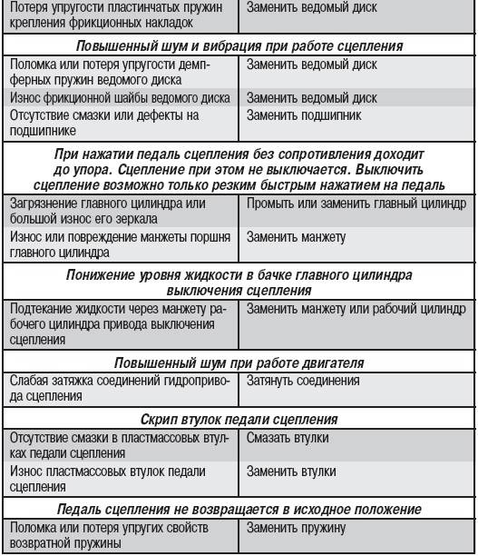Скрипы в автомобиле. причины и устранение проблем - блог kitaec.ua