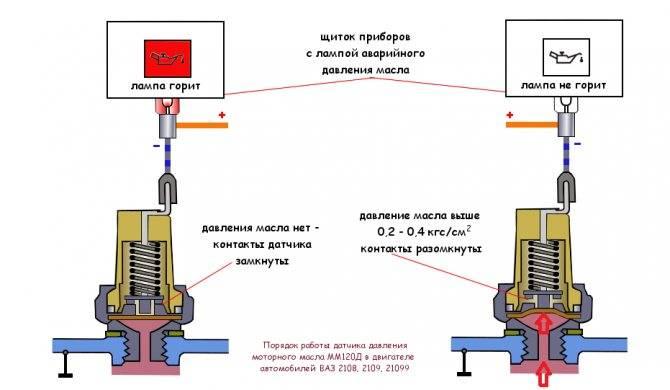 Причины снижения давления масла в двигателе