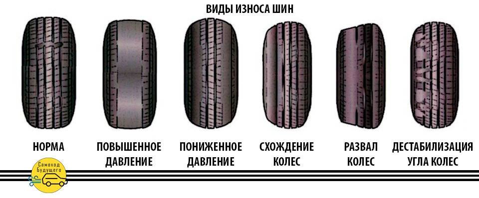 Как определить износ шин: 4 способа