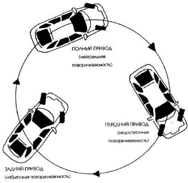 Почему автомобиль уводит вправо (влево) и как это исправить?