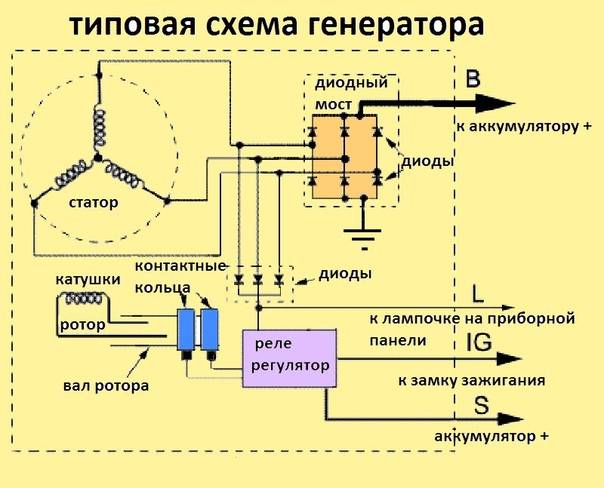 Устройство генератора авто-его электрическая схема, принцип работы