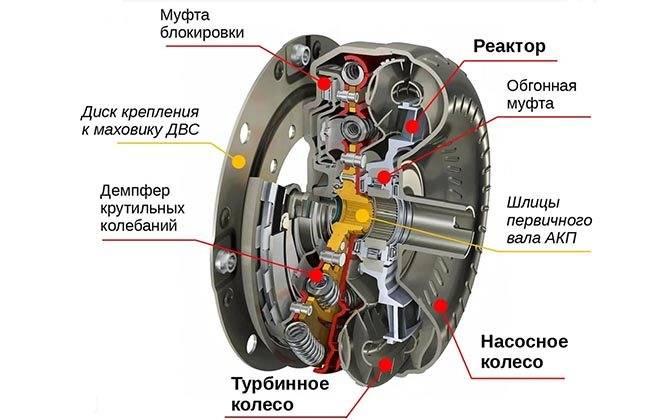 Гидротрансформатор акпп | признаки неисправности | устройство