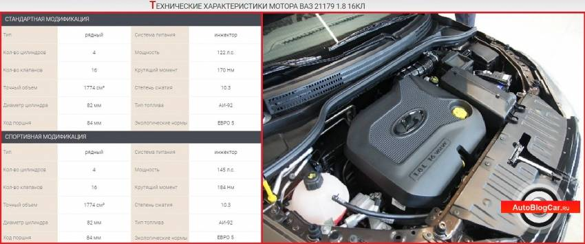 Двигатель ваз-21179: новая жизнь старого блока
