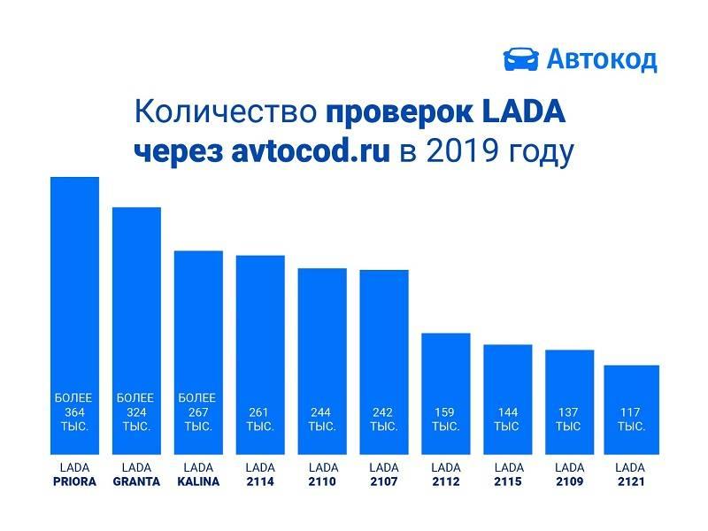 Самые популярные LADA