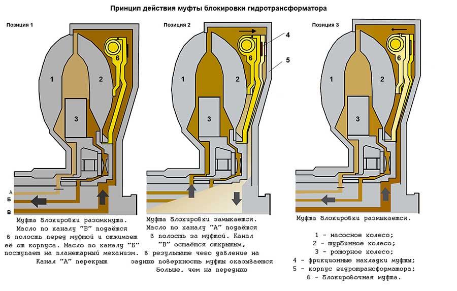 Устройство и принцип работы гидротрансформатора акпп. устройство, принцип работы, неисправности гидротрансформатора акпп