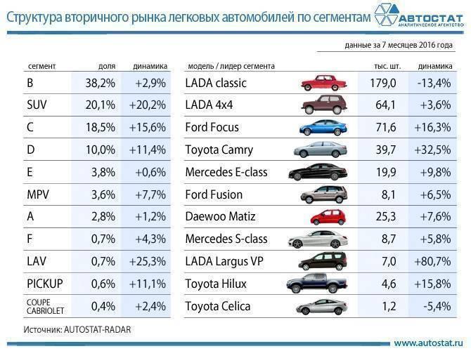 Коронавирус и обвал рубля: что будет с автомобильной вторичкой