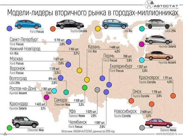 Рейтинг автомобилей класса седан
