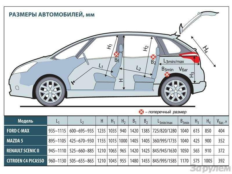 Клиренс автомобилей: сравнительная таблица, как увеличить дорожный просвет